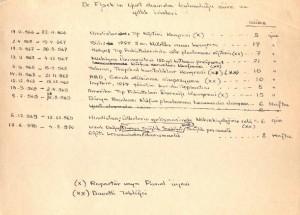 DR.Fişek'in yurt dışında bulunduğu süre ve yıllık izinleri
